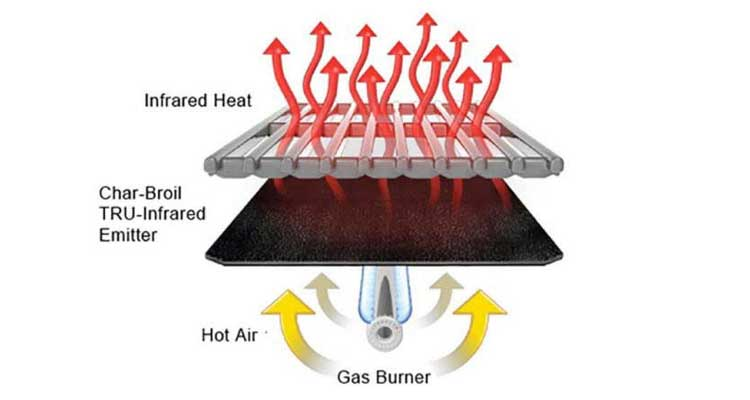 Infrared grill heat technology diagram